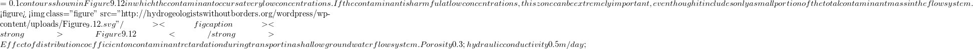 "= 0.1 contours shown in Figure 9.12 in which the contaminant occurs at very low concentrations. If the contaminant is harmful at low concentrations, this zone can be extremely important, even though it includes only a small portion of the total contaminant mass in the flow system.  <figure>   <img class=""figure"" src=""http://hydrogeologistswithoutborders.org/wordpress/wp-content/uploads/Figure_9.12.svg"" />   <figcaption><strong>Figure 9.12</strong> Effect of distribution coefficient on contaminant retardation during transport in a shallow groundwater flow system. Porosity 0.3&#59; hydraulic conductivity 0.5 m/day&#59;"